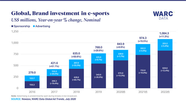 Tvw News Global Adspends On E Sports To Top 1bn In 2022 Says Warc